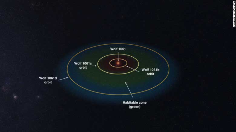 'Super-Earth' discovered - only 14 light-years away - Sri ...