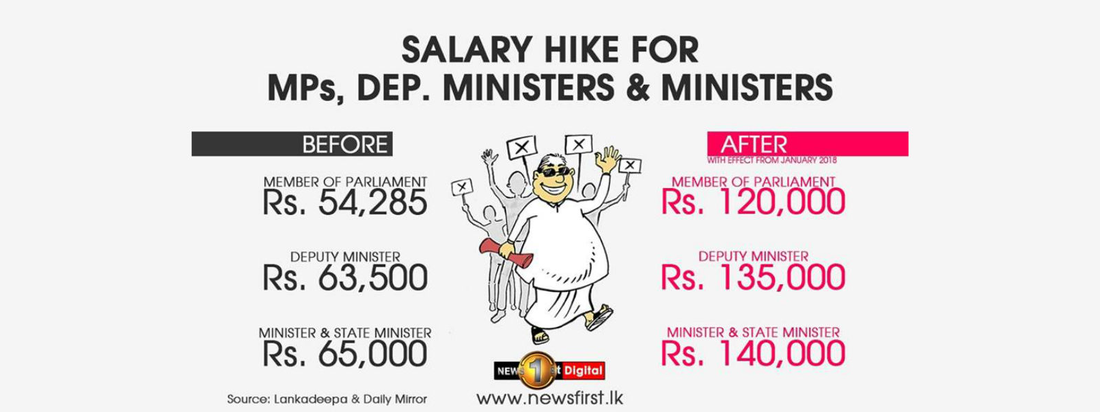 President to block MP salary increment