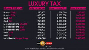 All you need to know about the new vehicle taxes - Sri Lanka